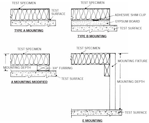 Astm C423 90a Test Mounting Methods